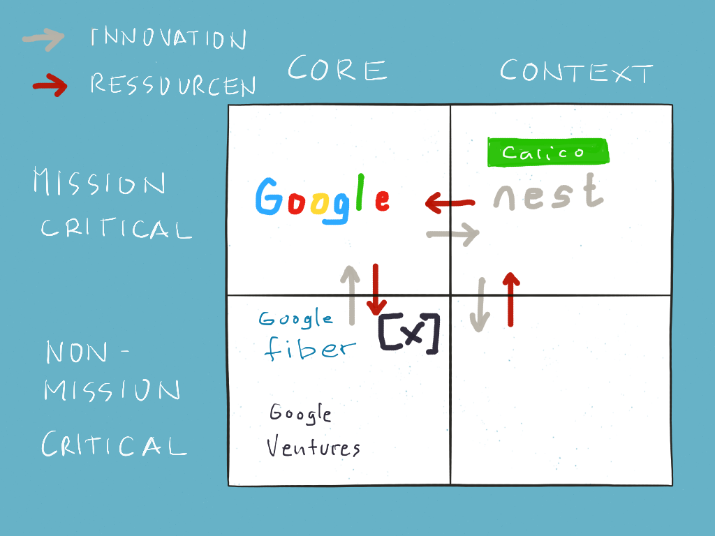 Google Innovation Cycle