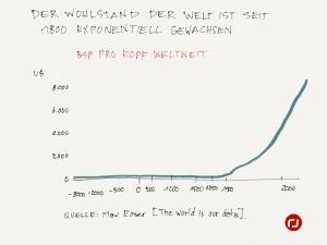 Wohlstand BIP